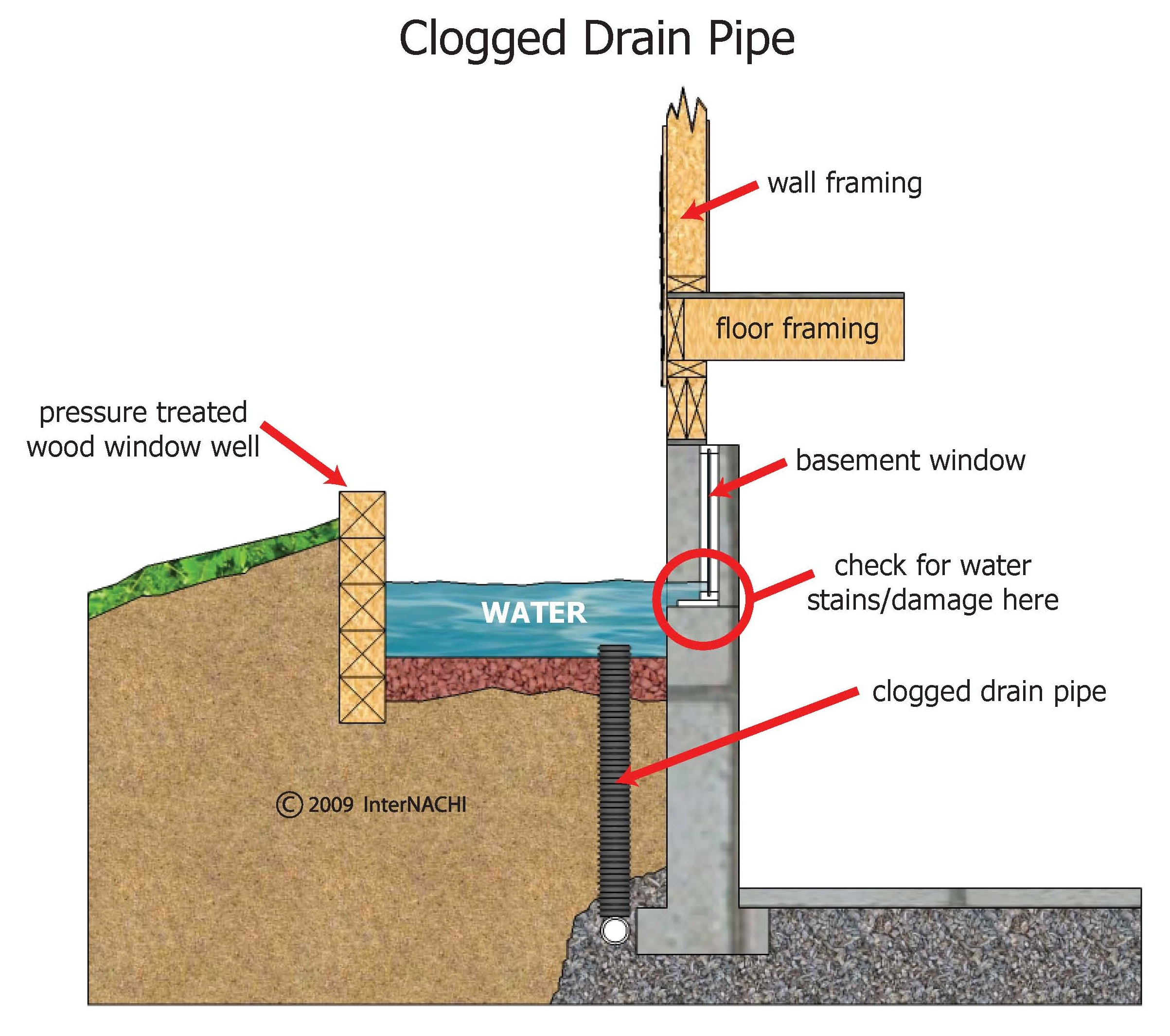 Clogged-drain-window-well-2d